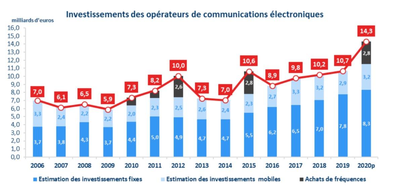 Investissements opérateurs 2020 © ARCEP