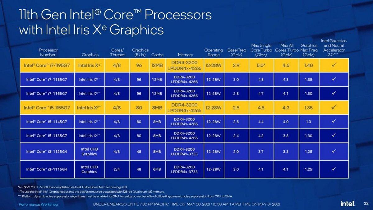 Intel Core 11gen © Intel