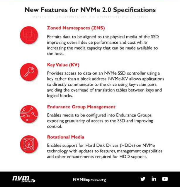 NVMe 2.0 Specifications © Neowin