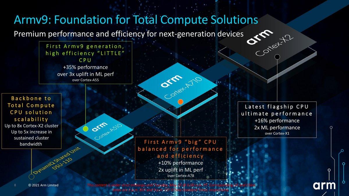 ARM Cortex X2, A710, A510 © AnandTech