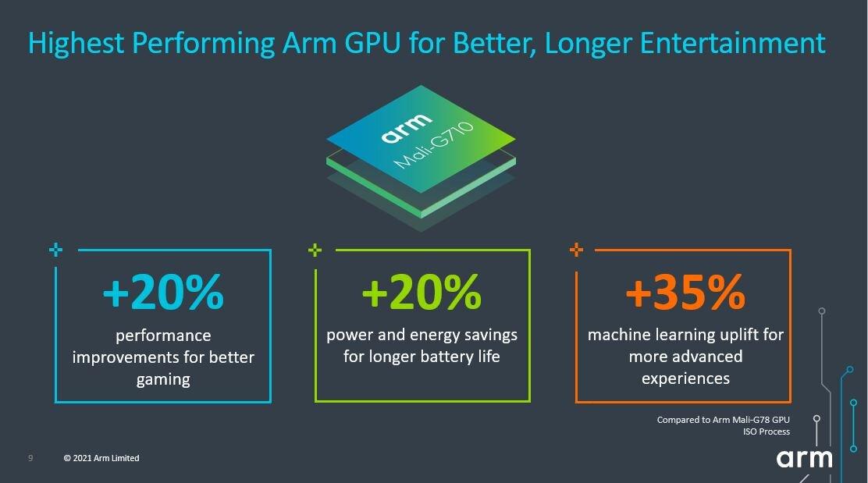 ARM Mali-G710 © ARM