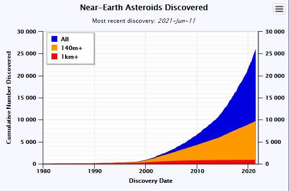 Astéroïde détection graphique © NASA