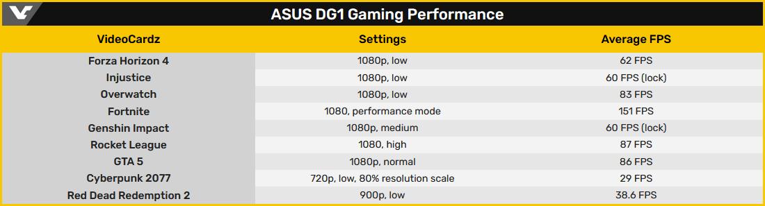 Asus Intel Xe DG1 © Videocardz