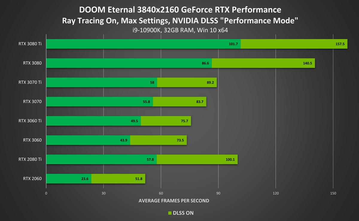 DOOM Eternal DLSS 2.0 4K © NVIDIA