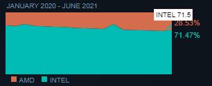 Parts CPU Steam - Juin 2021 © Steam