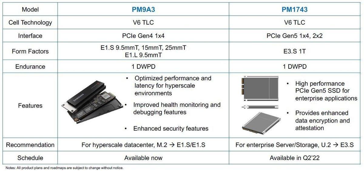 Caractéristiques Samsung PM1743 © ComputerBase.de