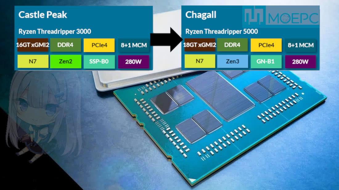 AMD 'Chagall' Threadripper 5000 © MOEPC