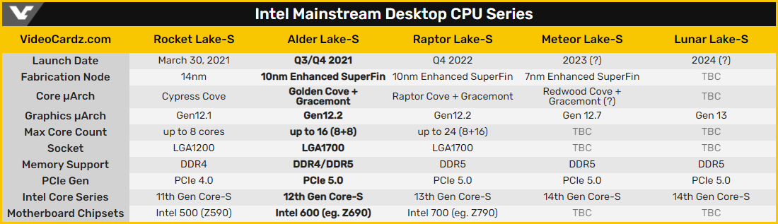 Spécifications CPU Intel © VideoCardz