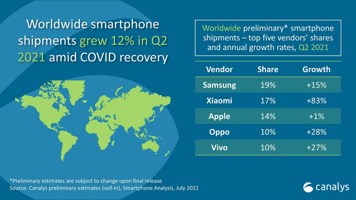 pdm mobile © Canalys
