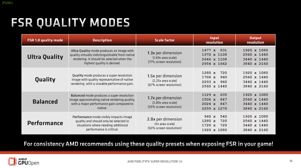 Quatre modes d'AMD FSR © AMD