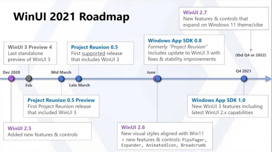 Feuille de route 2021 WinUI © Windows Latest