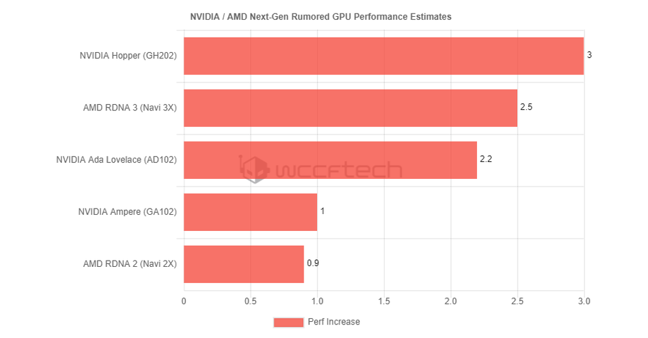 Performances graphiques comparées © WCCFTech