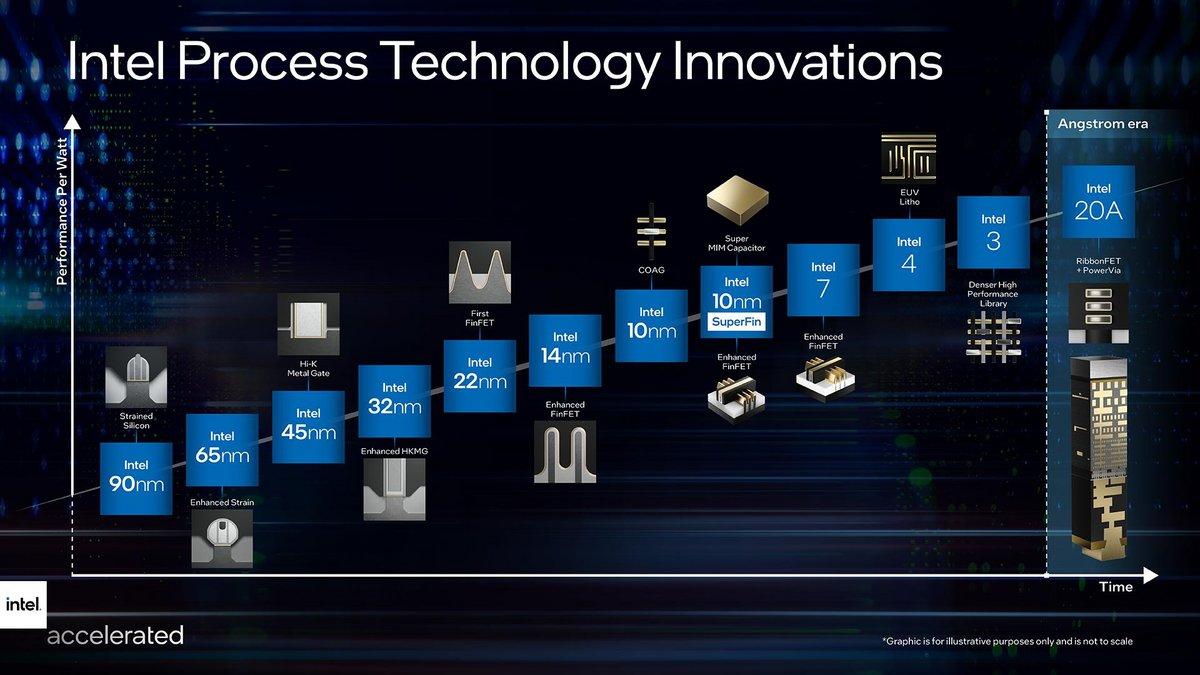 Intel process technologies © Intel