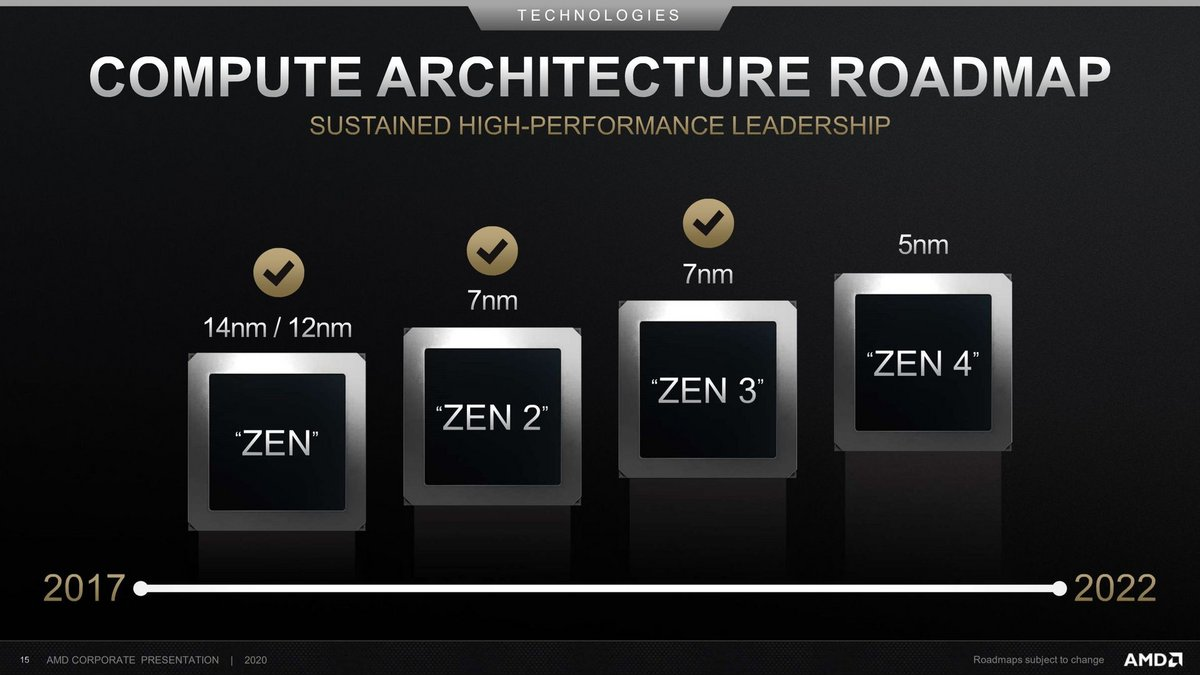 Feuille de route AMD Zen 4 © AMD