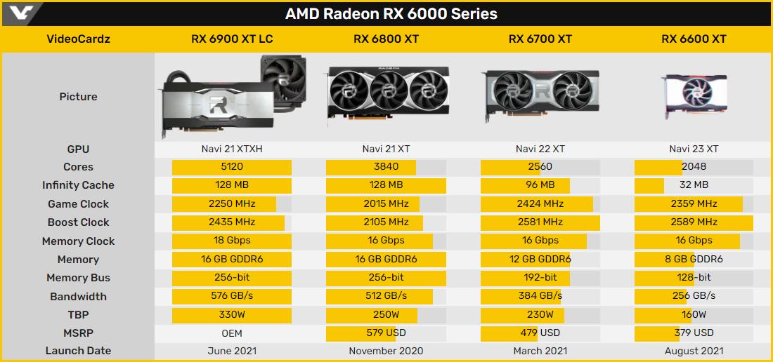 AMD Radeon RX 6600 XT © Videocardz