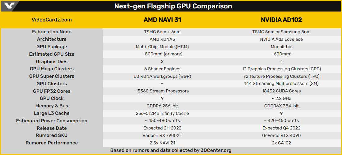 Rumeurs AMD Navi 31 - NVIDIA AD102 © Videocardz
