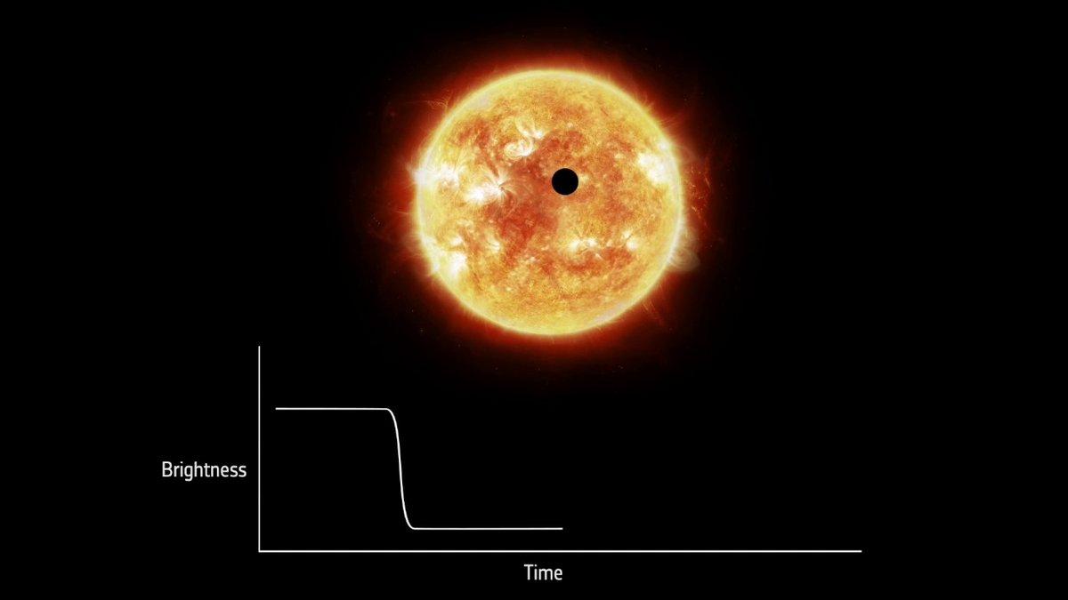 exoplanete transit explications © NASA