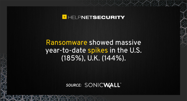 Ransomware © Sonic Wall