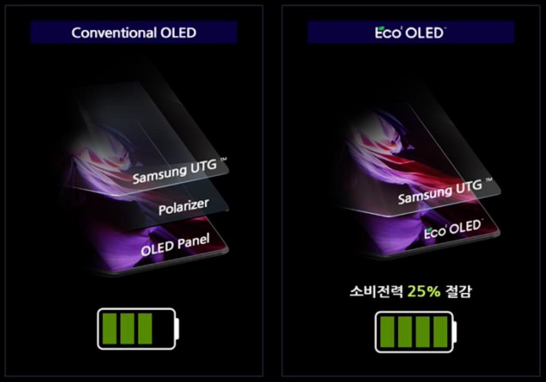 Samsung Eco² OLED © © Samsung