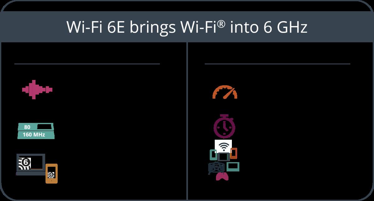 Wi-Fi 6E © Wi-Fi Alliance