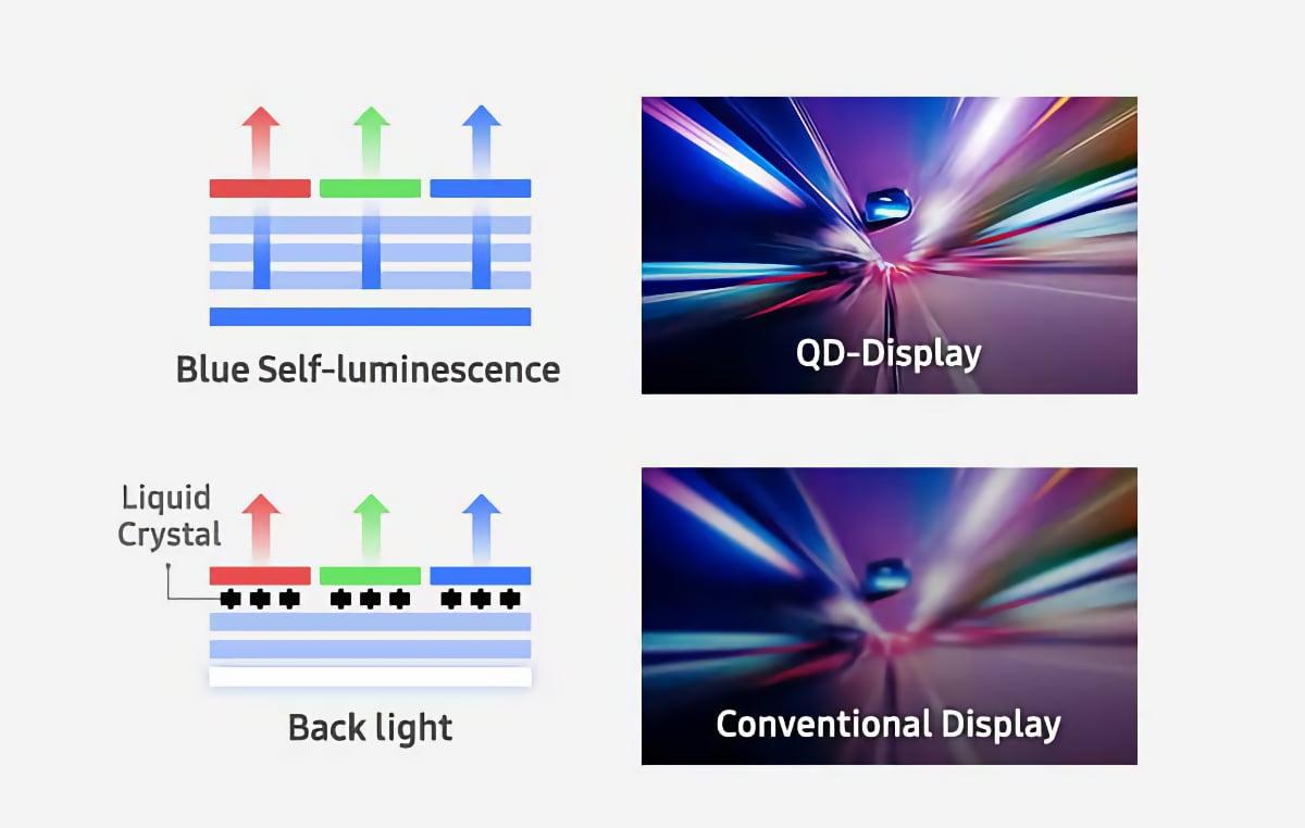QD-OLED Samsung-5 © © Samsung