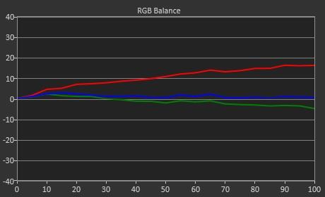 Test LG OLED65C1_RGB Balance par defaut