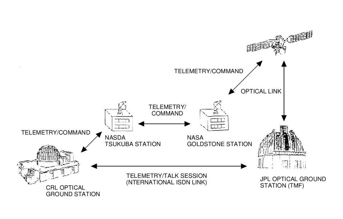 ETS-VI satellite JAXa schema © JAXA