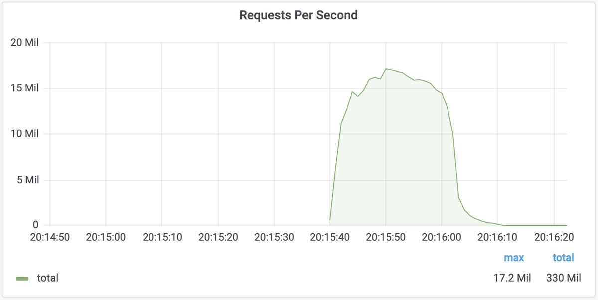 attaque record DDoS Cloudflaire © Cloudflare