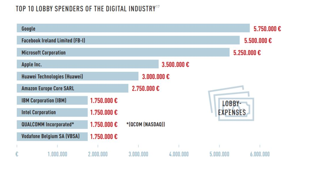 Dépenses lobbying © Corporate Europe Observatory et LobbyControl