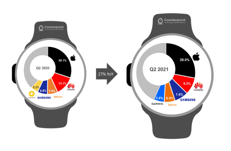 Marché Smartwatch 2021