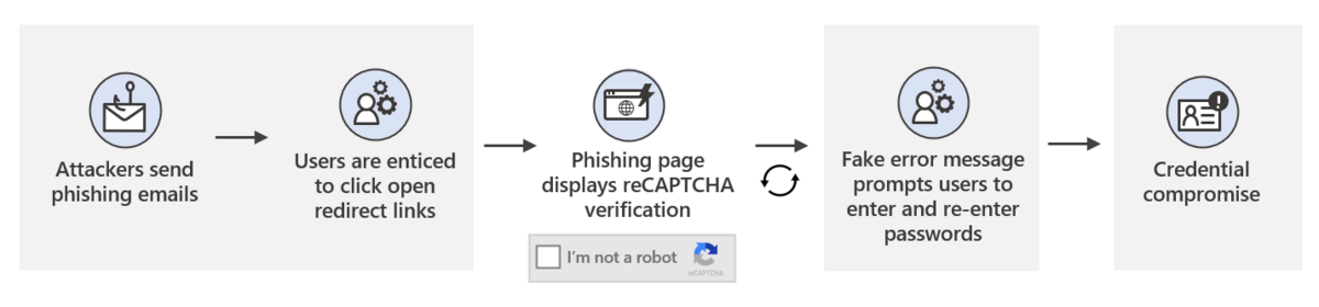 Microsoft Phishing © © Microsoft
