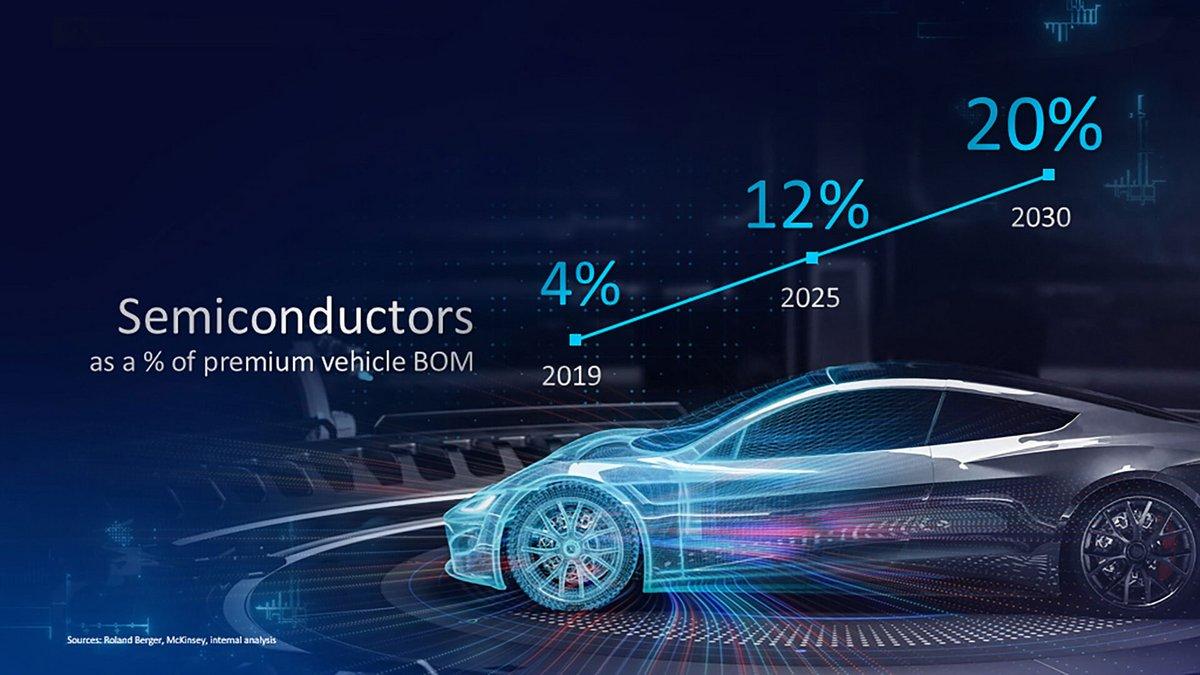 Part semiconducteurs coût voiture © TechPowerUp