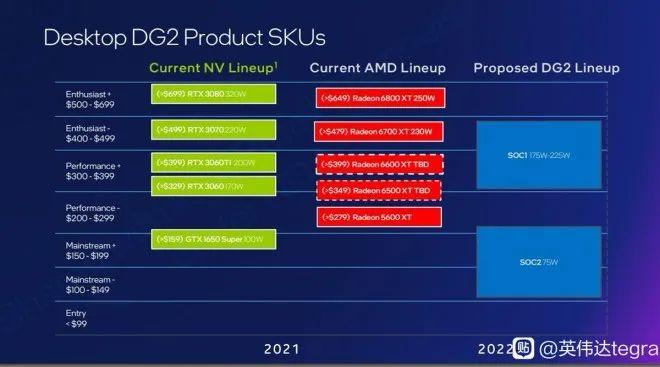 Concurrence Intel DG2 © Guru3D