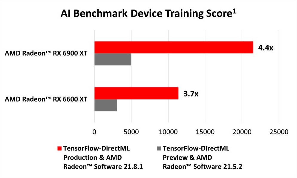 TensorFlow with DirectML AMD-1 © © WCCFTech