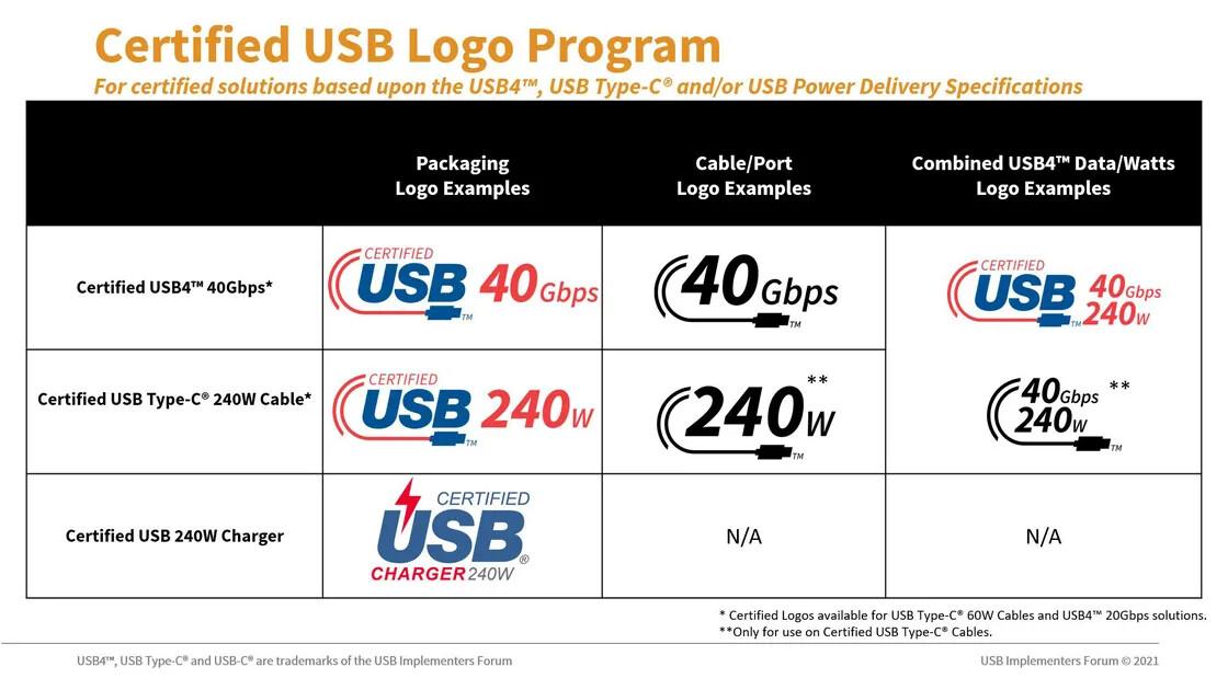 Logo USB-C et USB4 certifiés © USB-IF