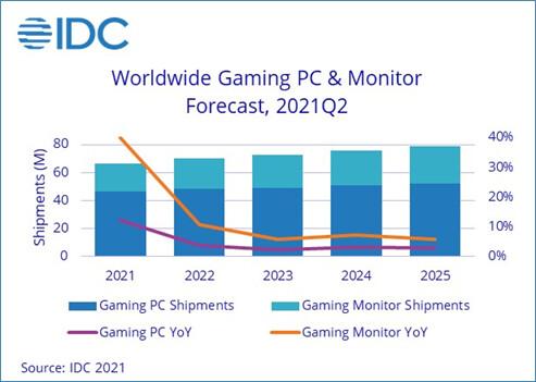 Prévisions IDC 2021 PC Gaming © TechPowerUp
