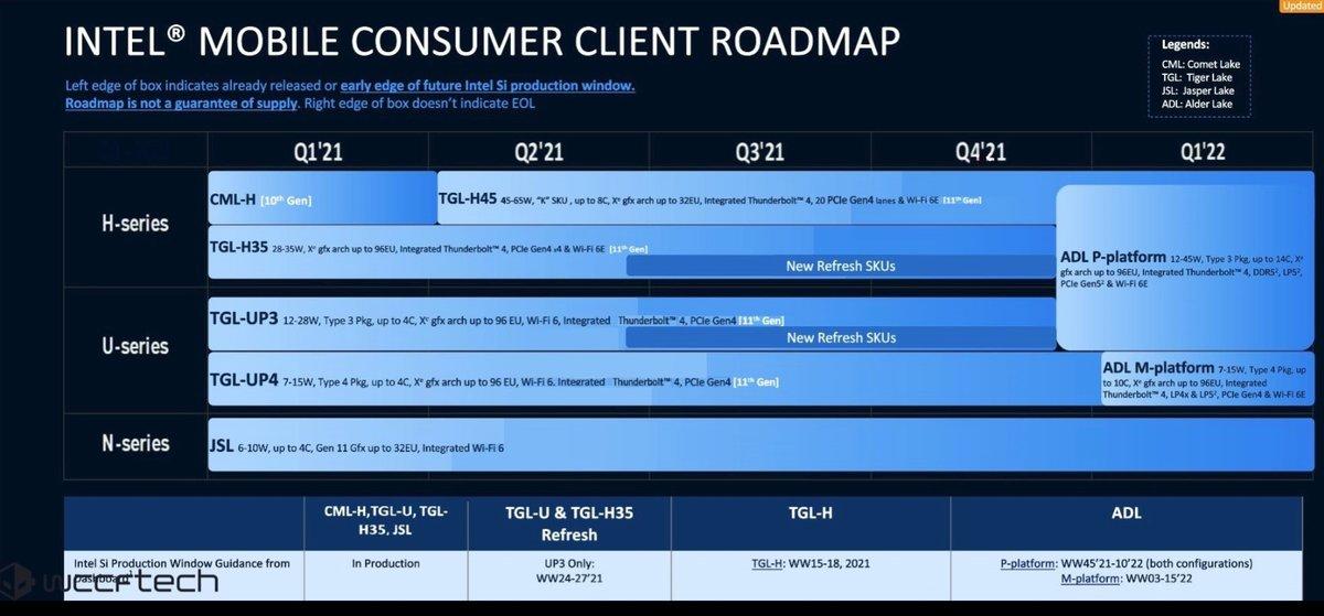 Intel Alder Lake roadmap © © WCCFTech