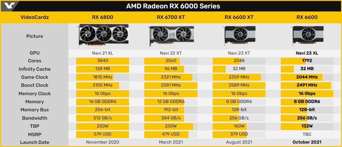AMD Radeon RX série 6000 © Videocardz