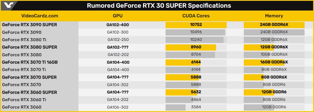 NVIDIA GeForce RTX 3090 © Videocardz