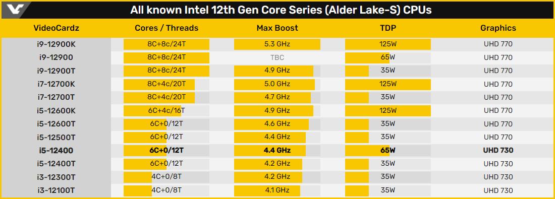 Gamme Intel Alder Lake © Videocardz